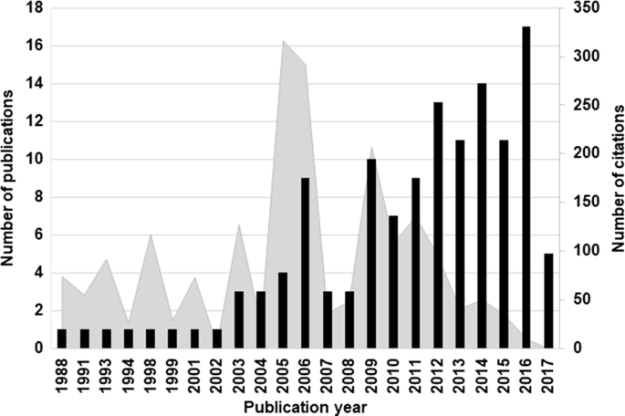 Pain in Pig Production: Text Mining Analysis of the Scientific ...