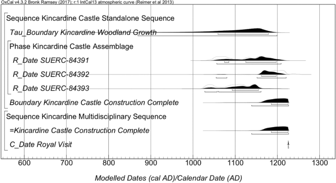 Dating Medieval Masonry Buildings by Radiocarbon Analysis of ...