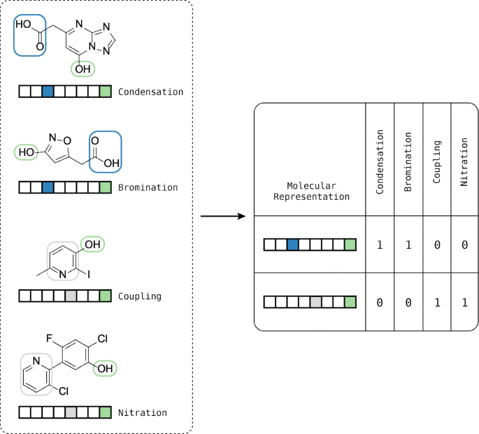 Enhancing reaction-based de novo design using a multi-label ...