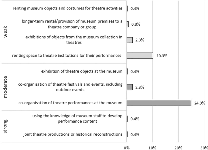 Do museums foster innovation through engagement with the cultural ...
