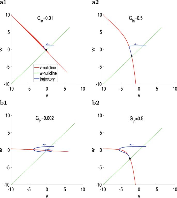 Membrane potential resonance in non-oscillatory neurons interacts ...