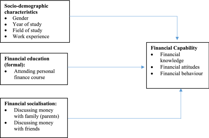 The Effect of Personal Finance Education on The Financial ...