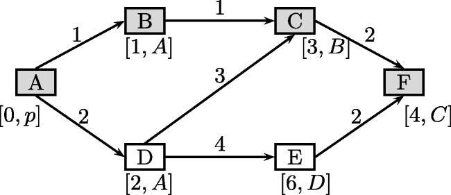 Identification of Logic Paths Influenced by Severe Coupling ...