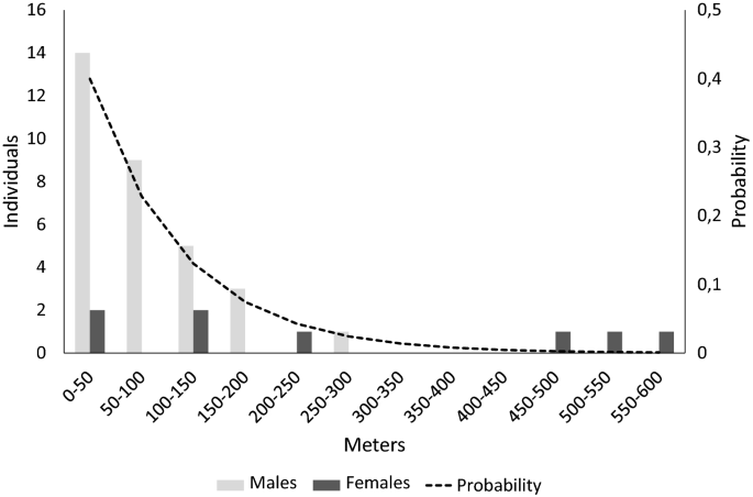 Mobility, habitat selection and population connectivity of the ...