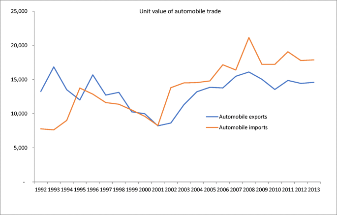 State Capacity and the Role of Industrial Policy in Automobile ...