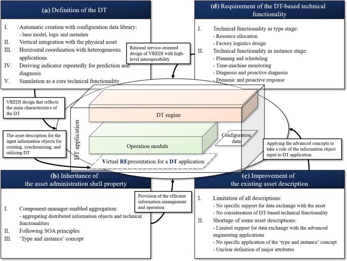 VREDI: virtual representation for a digital twin application in a ...
