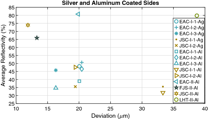 Manufacture of glass and mirrors from lunar regolith simulant ...