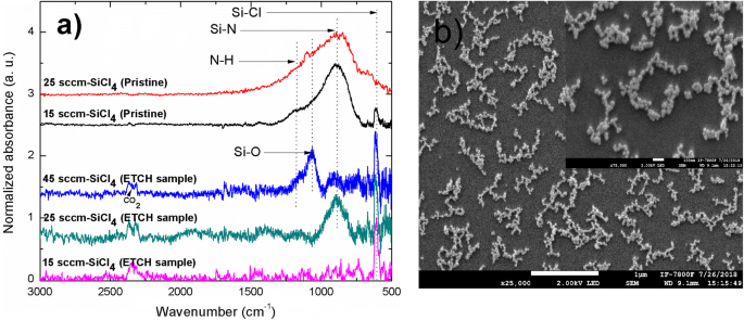 The use of MACE technique on amorphous silicon-rich silicon ...