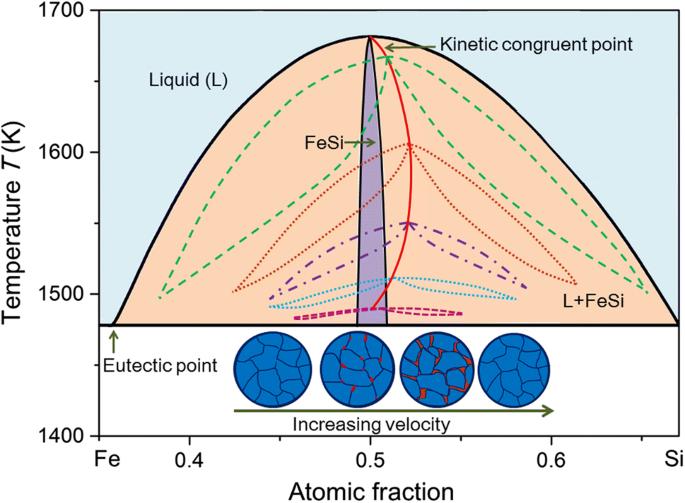 Rapid solidification of a FeSi intermetallic compound in ...