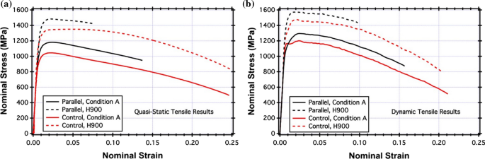 Additive Manufacturing Of Steels A Review Of Achievements And Challenges Springerlink