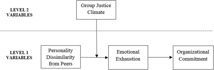 Helping Misfits to Commit: How Justice Climate Attenuates the ...