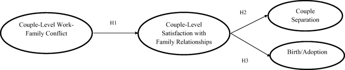 All In The Family The Link Between Couple Level Work Family Conflict And Family Satisfaction And Its Impact On The Composition Of The Family Over Time Springerlink