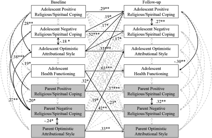 Coping, Attributions, and Health Functioning Among Adolescents ...
