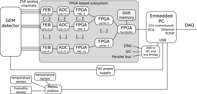 Fpga And Embedded Systems Based Fast Data Acquisition And Processing For Gem Detectors Springerlink