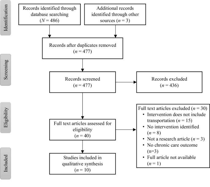 A Systematic Review of Interventions to Minimize Transportation ...