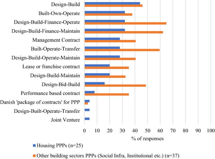 Gauging the stakeholders' perspective: towards PPP in building ...