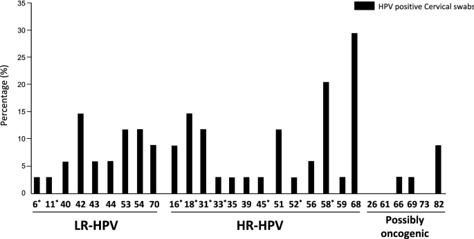 hpv high risk genotype sp