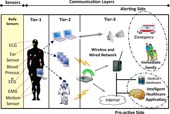 Real Time Remote Health Monitoring Systems In A Medical Centre A Review Of The Provision Of Healthcare Services Based Body Sensor Information Open Challenges And Methodological Aspects Springerlink