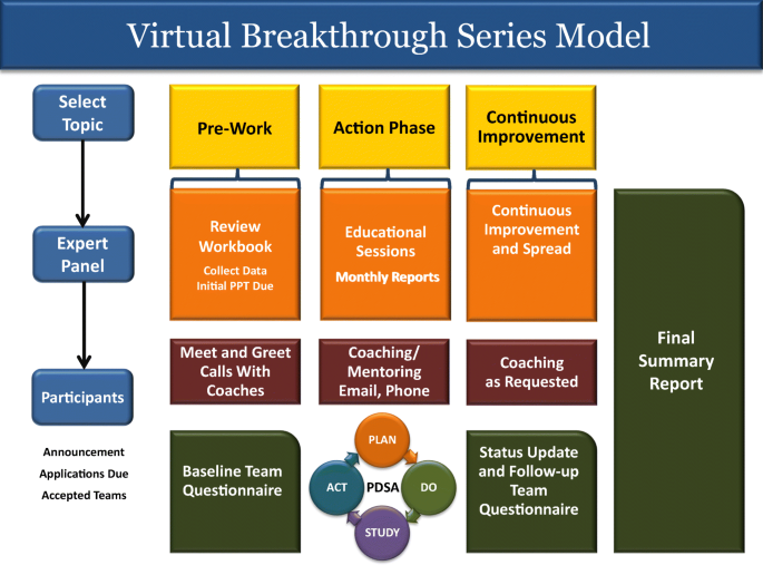 How to do a Virtual Breakthrough Series Collaborative   SpringerLink