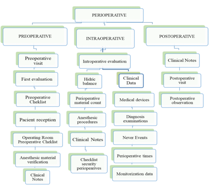The Impact of Perioperative Data Science in Hospital Knowledge ...
