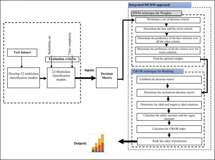 Multiclass Benchmarking Framework for Automated Acute Leukaemia ...