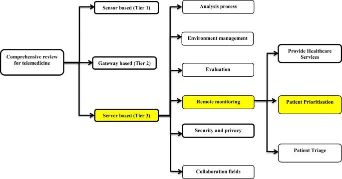 Real Time Remote Health Monitoring Systems A Review On Patients Prioritisation For Multiple Chronic Diseases Taxonomy Analysis Concerns And Solution Procedure Springerlink