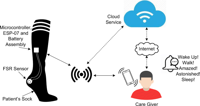 A Systematic Review and Implementation of IoT-Based Pervasive ...