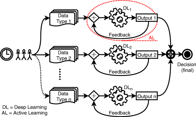 AI-Driven Tools for Coronavirus Outbreak: Need of Active Learning ...