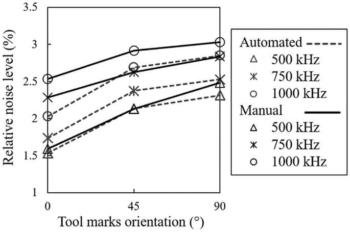A Study of the Automated Eddy Current Detection of Cracks in Steel ...
