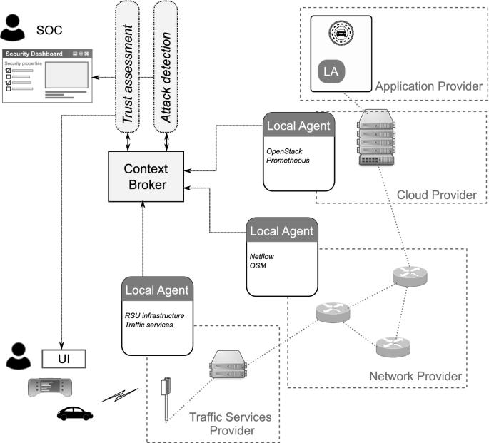 An Autonomous Cybersecurity Framework for Next-generation Digital ...