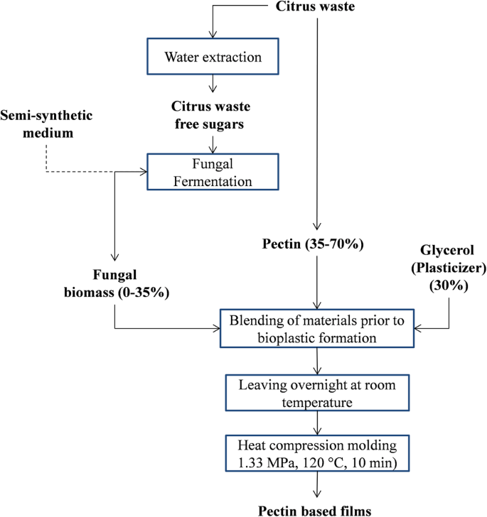 A Solvent-Free Approach for Production of Films from Pectin and ...