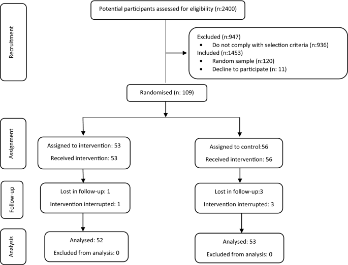 Effectiveness of Workplace-Based Muscle Resistance Training ...