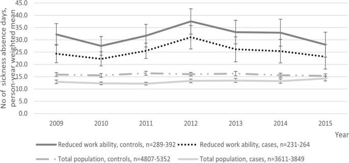Return to Work' Coordinator Model and Work Participation of ...