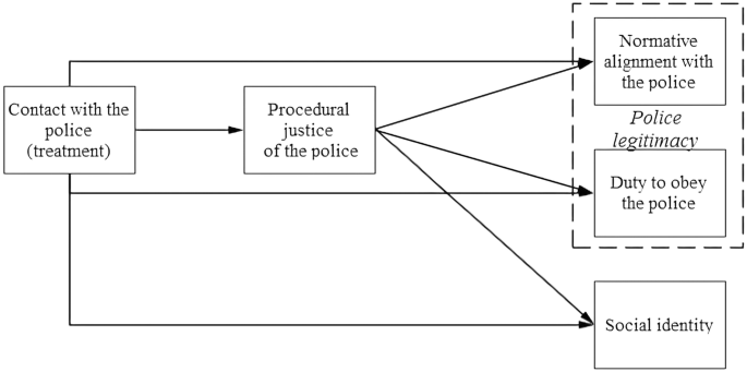 Prying Open the Black Box of Causality: A Causal Mediation ...