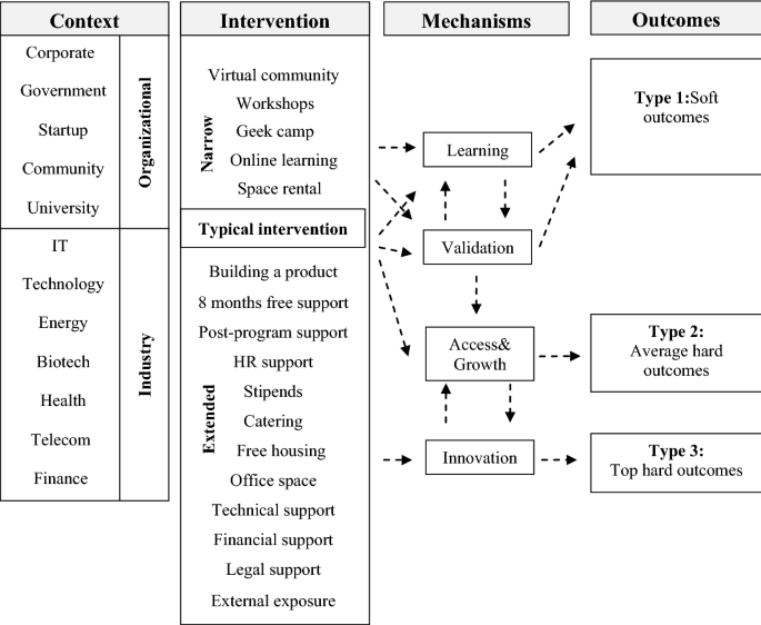 A Systematic Literature Review On Accelerators Springerlink