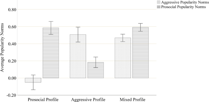 The Role of Prosocial and Aggressive Popularity Norm Combinations ...