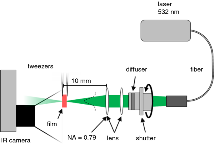 Initial dynamic thermal dissipation modes enhance heat dissipation ...