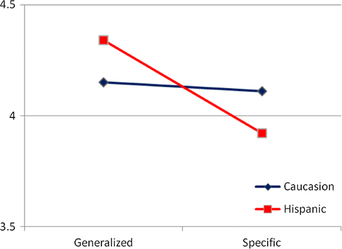 Differential effectiveness of alternative middle-school science ...