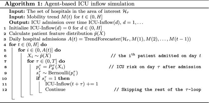 CPAS: the UK's national machine learning-based hospital capacity ...