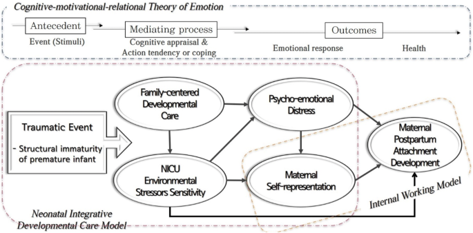 Mothers Perceptions Of Quality Of Family Centered Care And Environmental Stressors In Neonatal Intensive Care Units Predictors Of And Relationships With Psycho Emotional Outcomes And Postpartum Attachment Springerlink