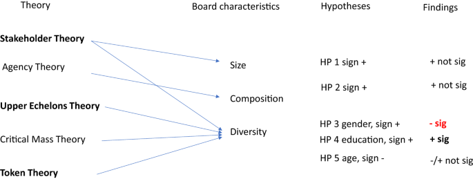 Integrated reporting quality and BoD characteristics: an empirical ...