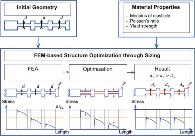 Development and validation of an automated FEM-based design ...