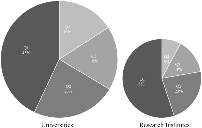 University vs. Research Institute? The Dual Pillars of German ...
