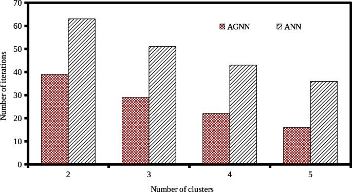 A novel Adaptive Genetic Neural Network (AGNN) model for ...
