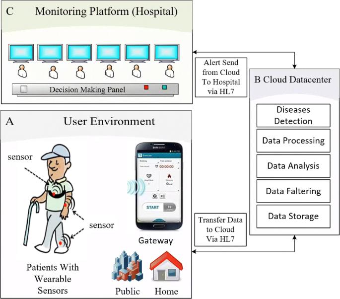 Remote health monitoring of elderly through wearable sensors ...