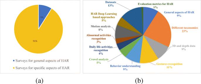 Vision-based human activity recognition: a survey | SpringerLink