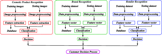 Machine learning method for cosmetic product recognition: a visual ...