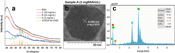 Effect of Ag2S-BSA nanoparticle size on 3T3 fibroblast cell line ...