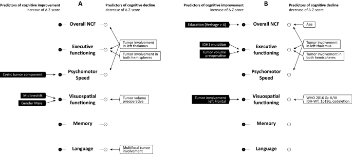 Neurocognitive changes after awake surgery in glioma patients: a ...