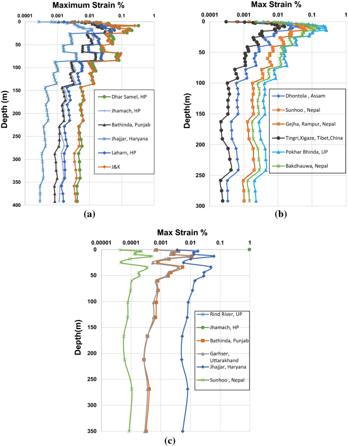 Prediction of different depth amplifications of deep soil sites ...